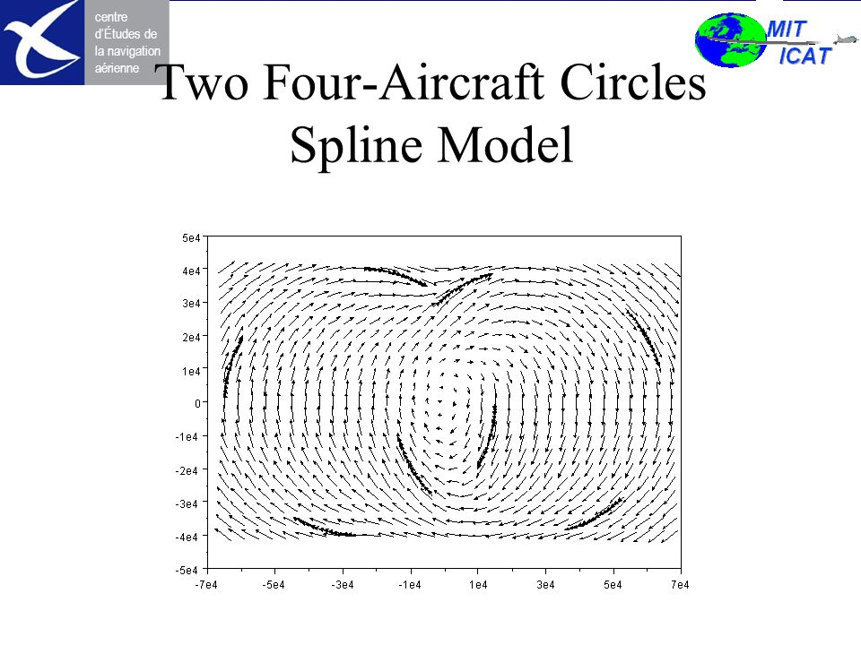 Two Four-Aircraft Circles Spline Model