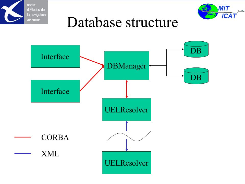 Database structure DB Interface DBManager DB Interface UELResolver