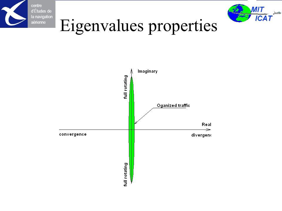 Eigenvalues properties