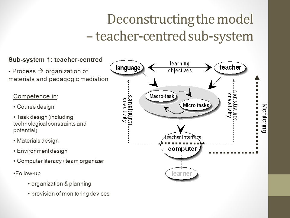 Deconstructing the model – teacher-centred sub-system