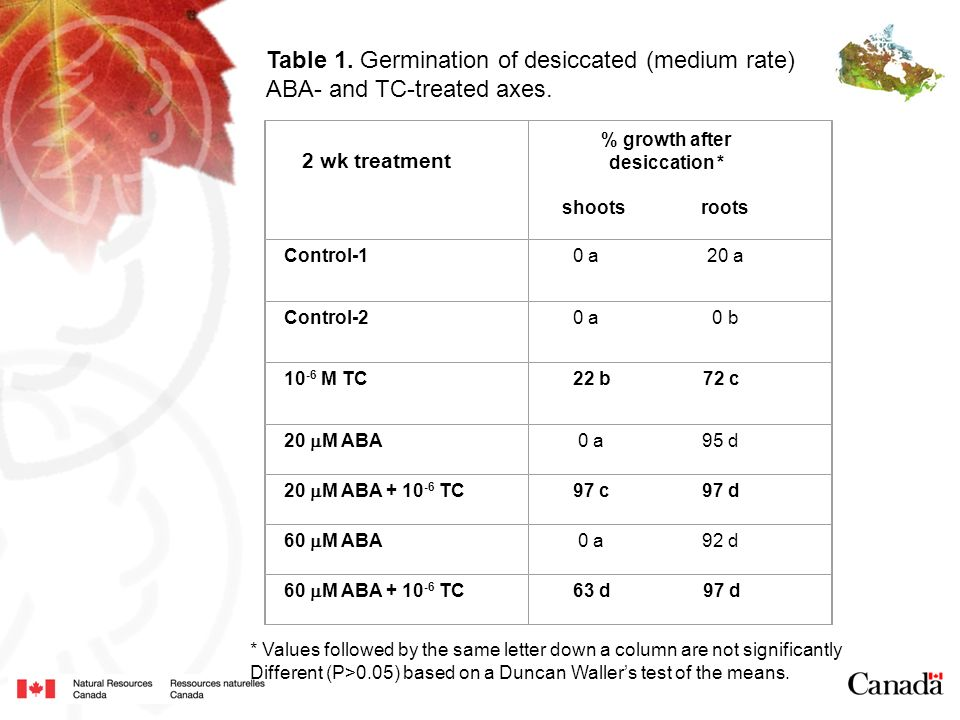 Table 1. Germination of desiccated (medium rate)