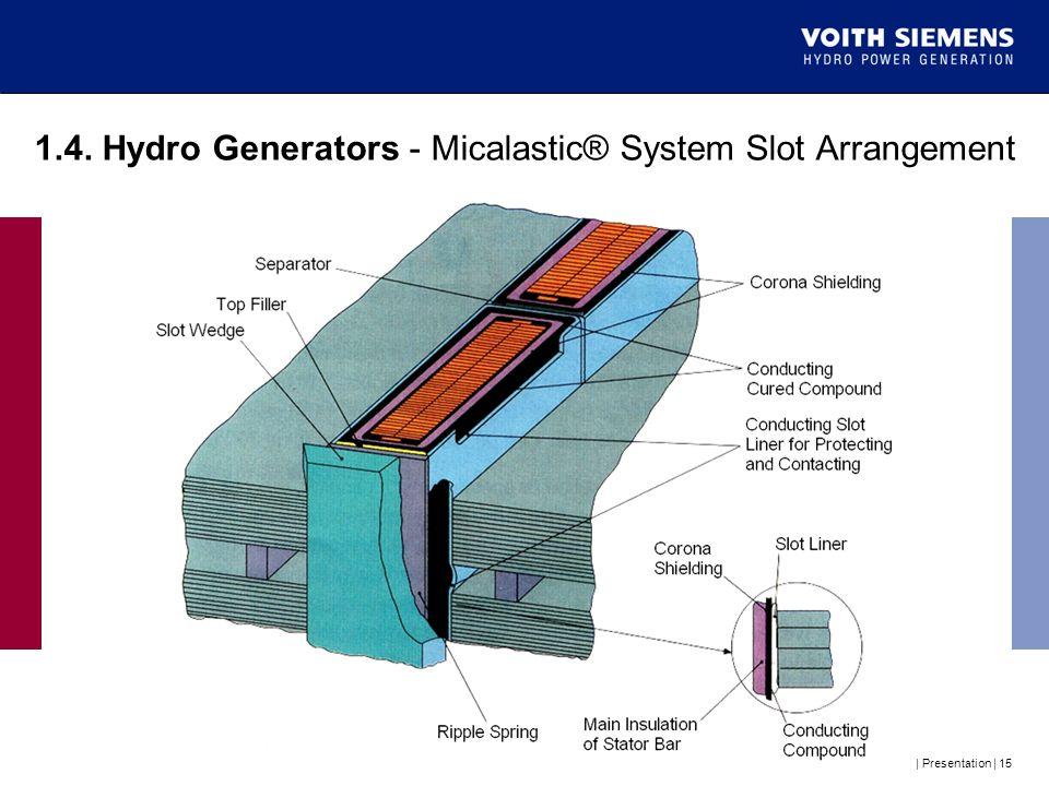 1.4. Hydro Generators - Micalastic® System Slot Arrangement