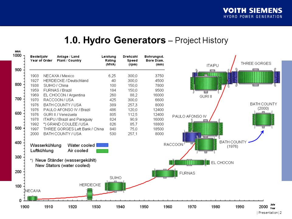 1.0. Hydro Generators – Project History