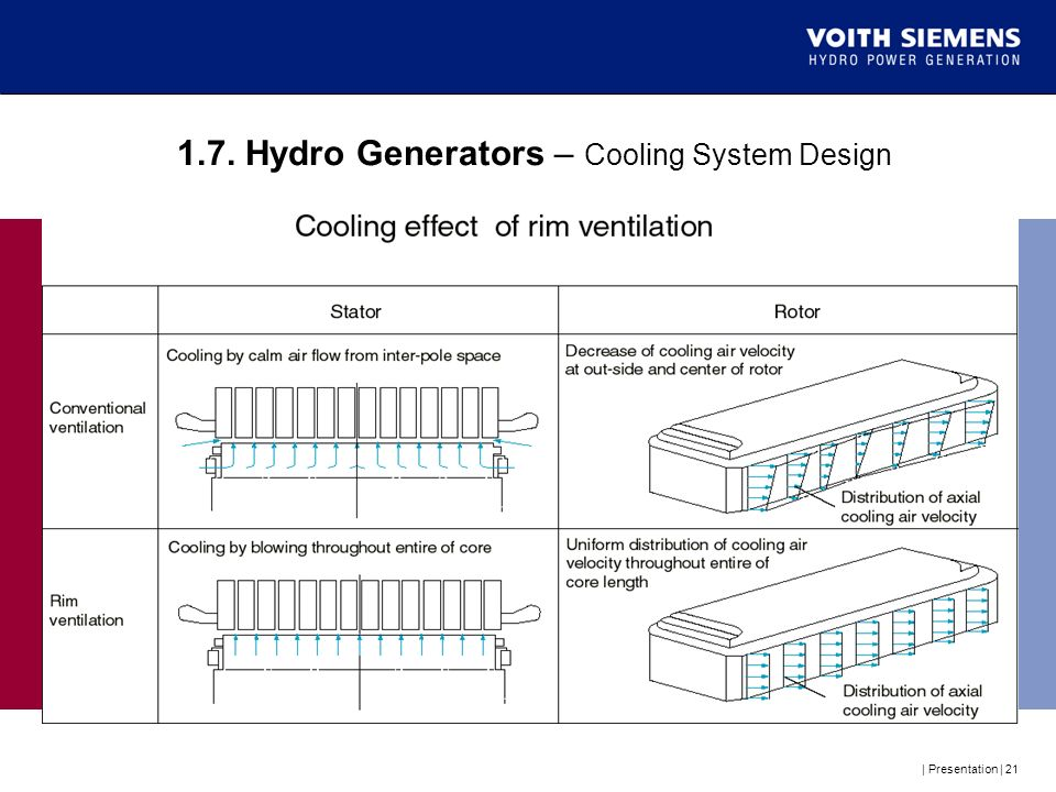 1.7. Hydro Generators – Cooling System Design