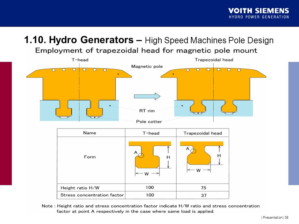 1.10. Hydro Generators – High Speed Machines Pole Design