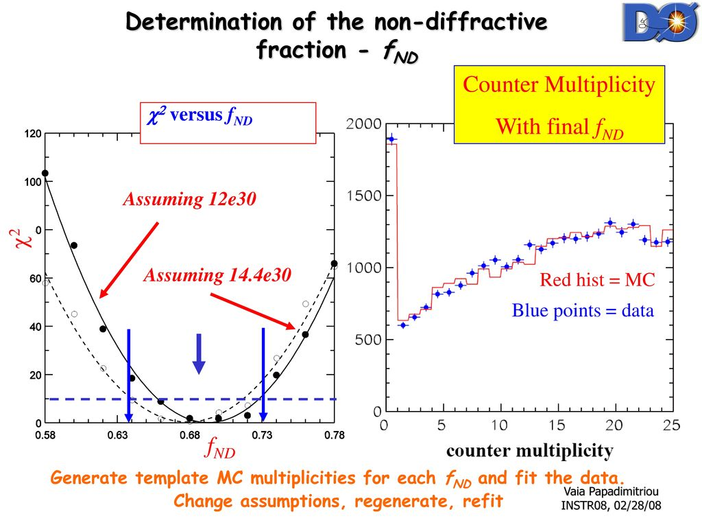 Determination of the non-diffractive fraction - fND