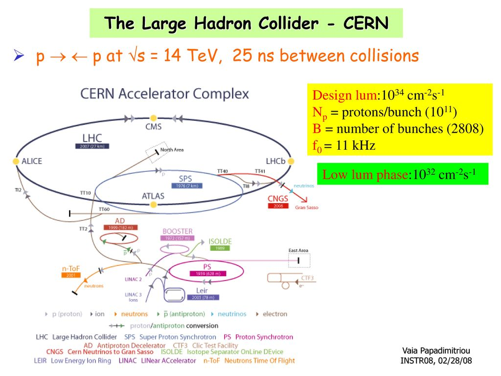 The Large Hadron Collider - CERN