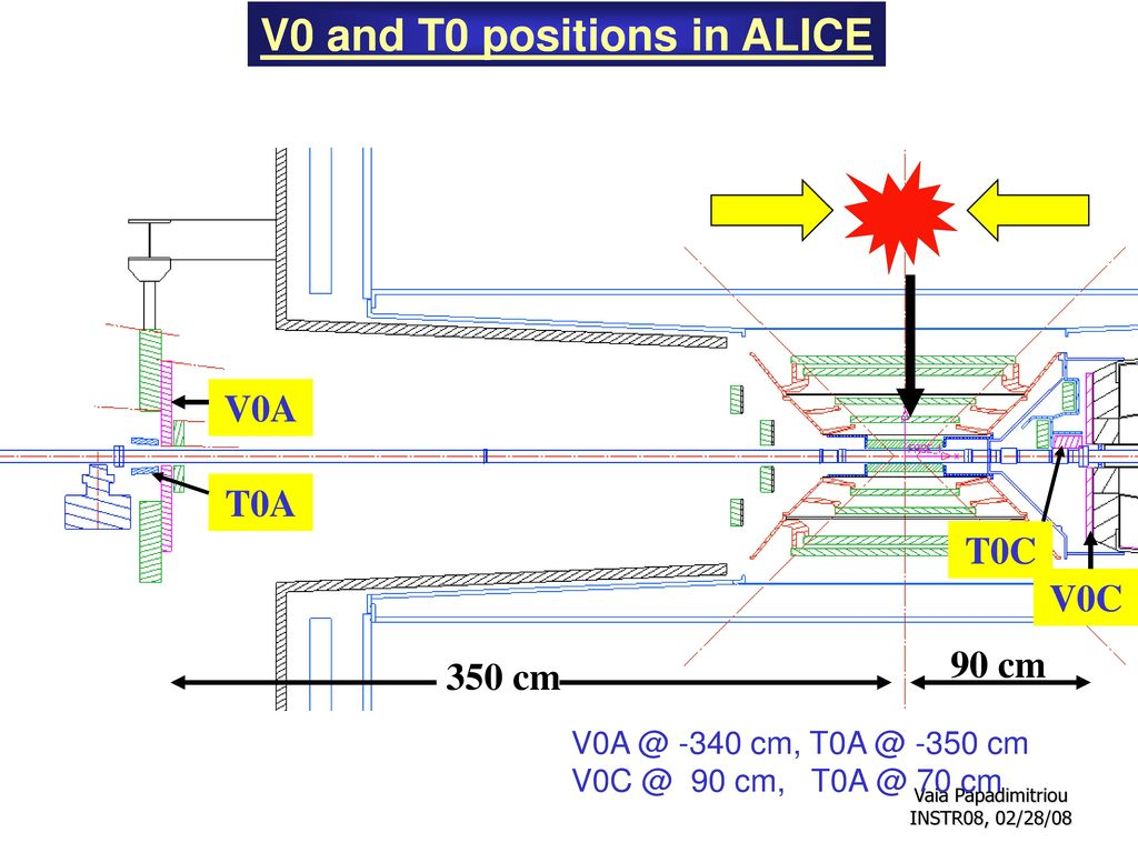 V0 and T0 positions in ALICE