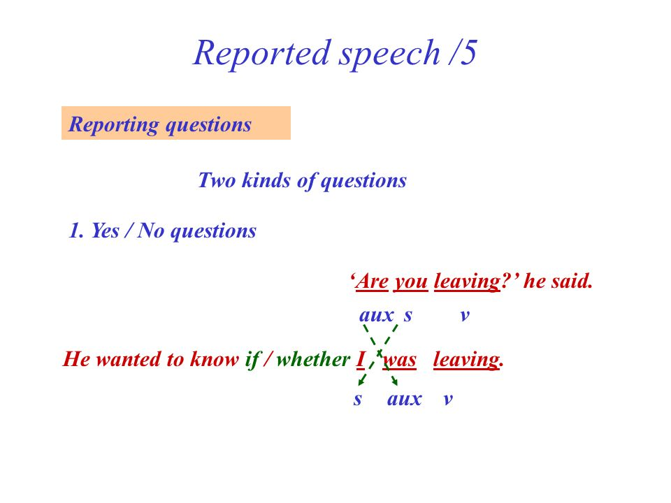 Reported speech /5 Reporting questions Two kinds of questions