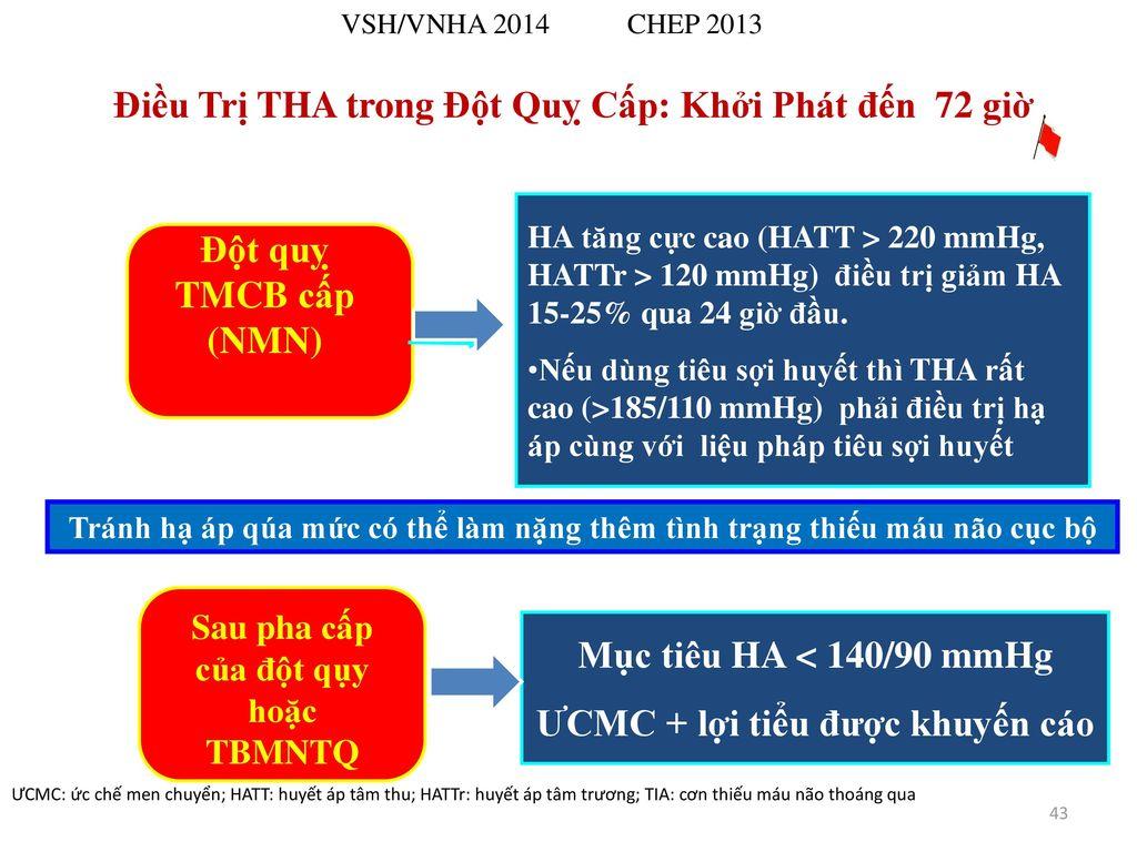 Phân Hội THA /Hội Tim Mạch Việt nam KHUYẾN CÁO CHẨN ...