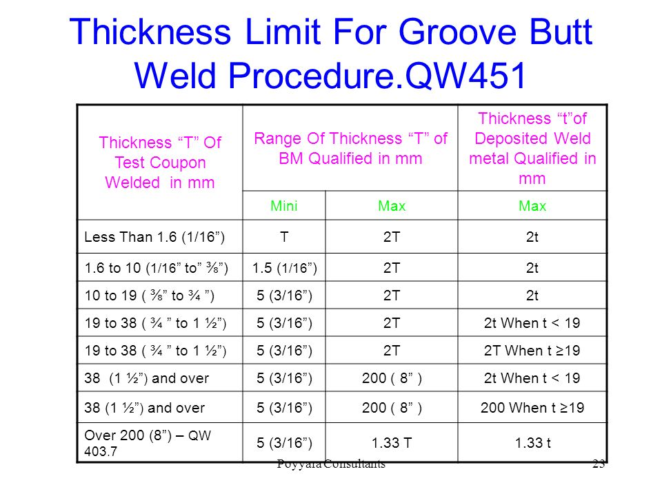 Thickness Limit For Groove Butt Weld Procedure.QW451