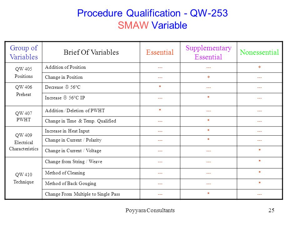 Procedure Qualification - QW-253 SMAW Variable