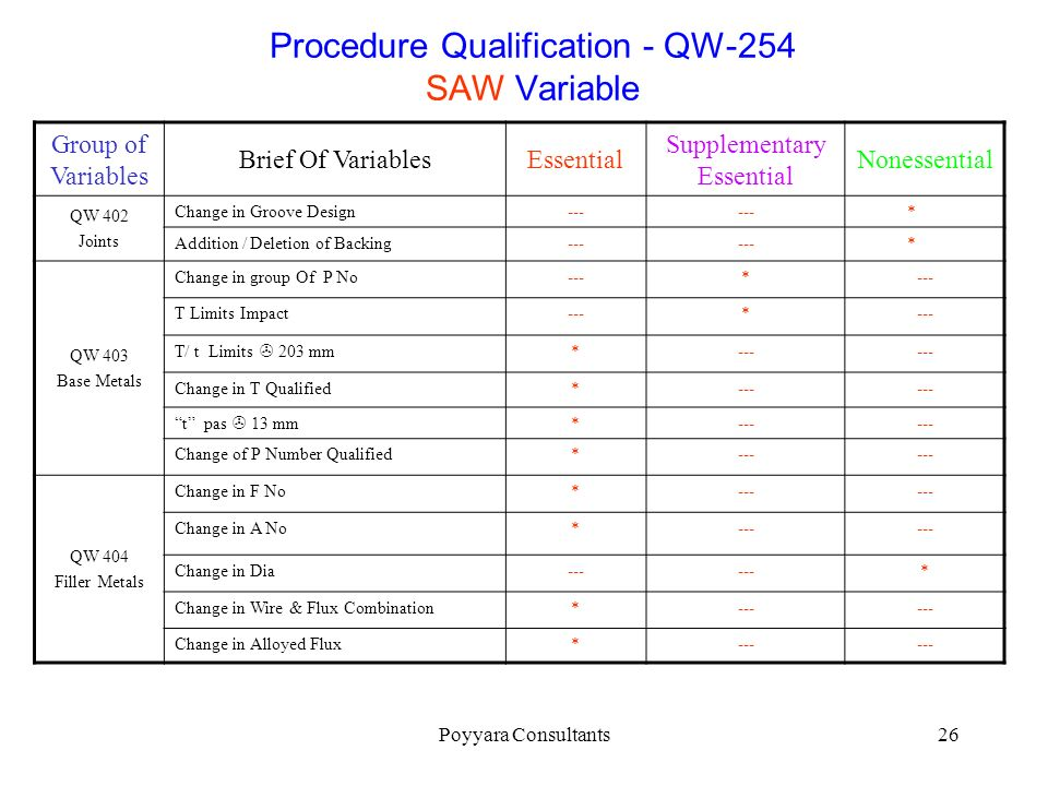 Procedure Qualification - QW-254 SAW Variable