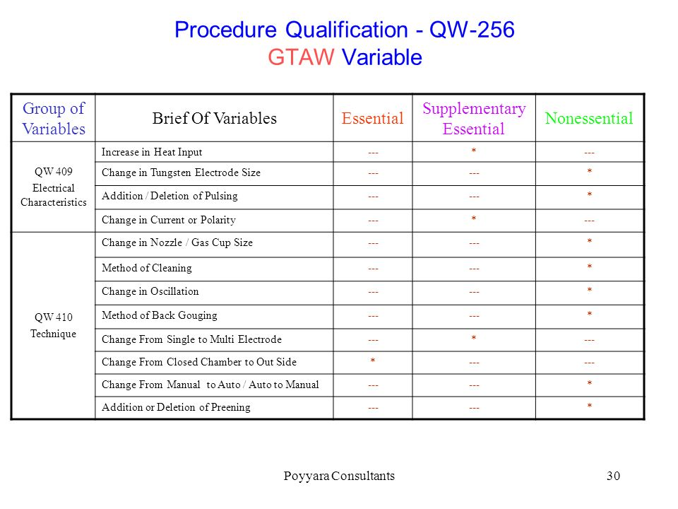 Procedure Qualification - QW-256 GTAW Variable