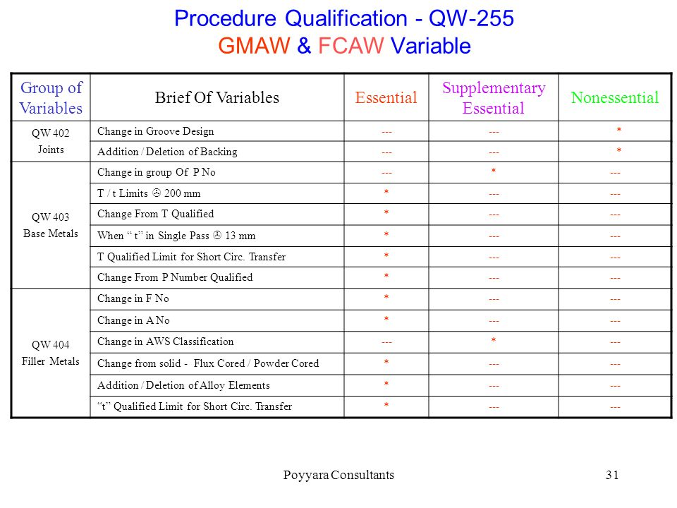 Procedure Qualification - QW-255 GMAW & FCAW Variable