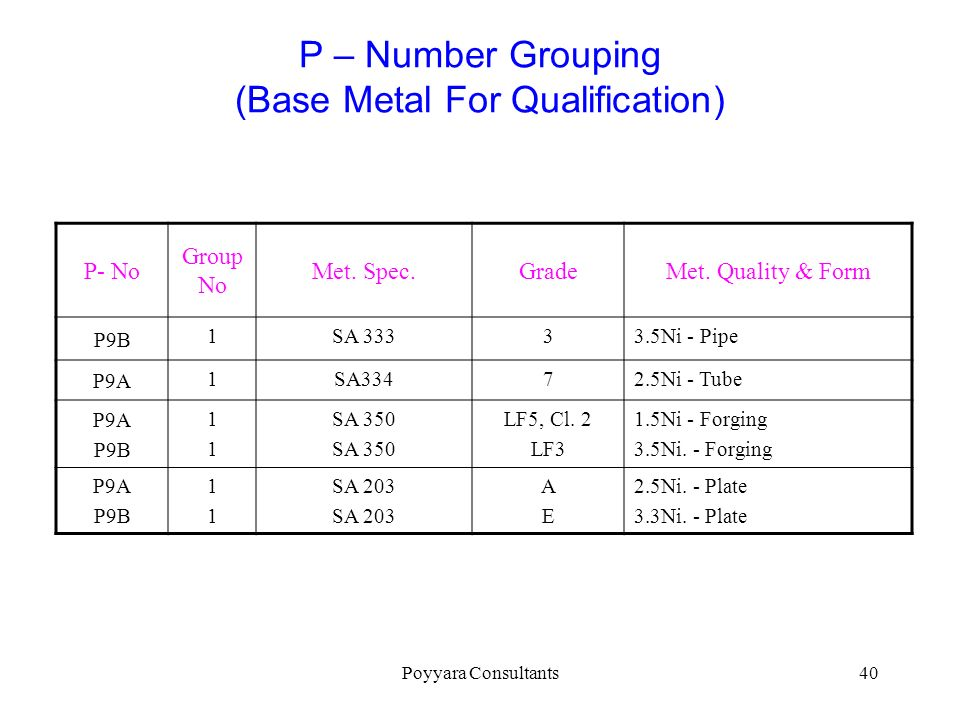 P – Number Grouping (Base Metal For Qualification)