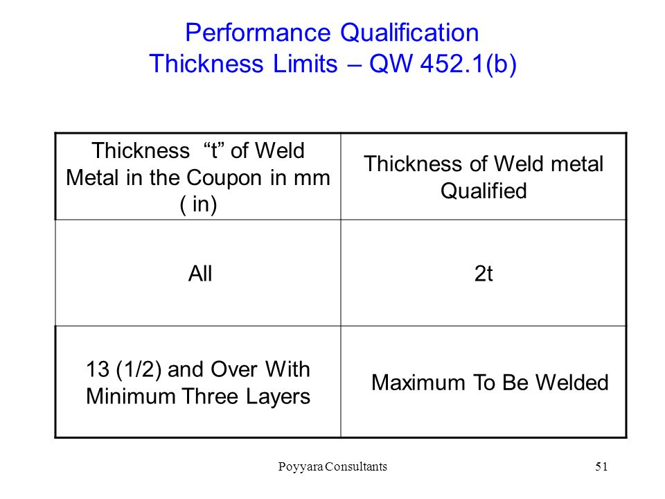 Performance Qualification Thickness Limits – QW 452.1(b)