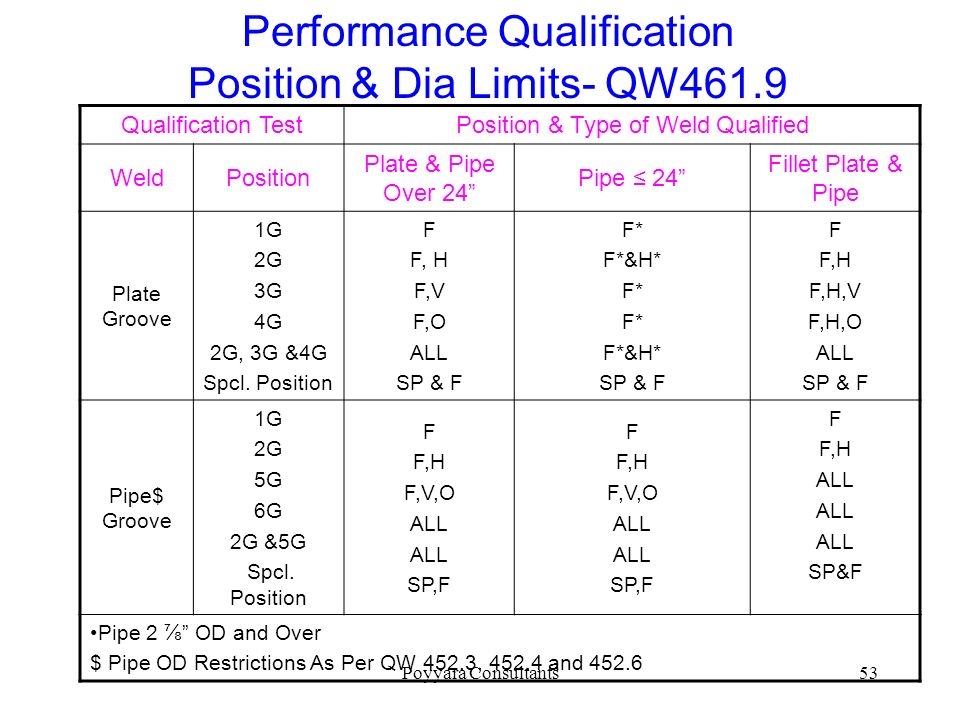 Performance Qualification Position & Dia Limits- QW461.9