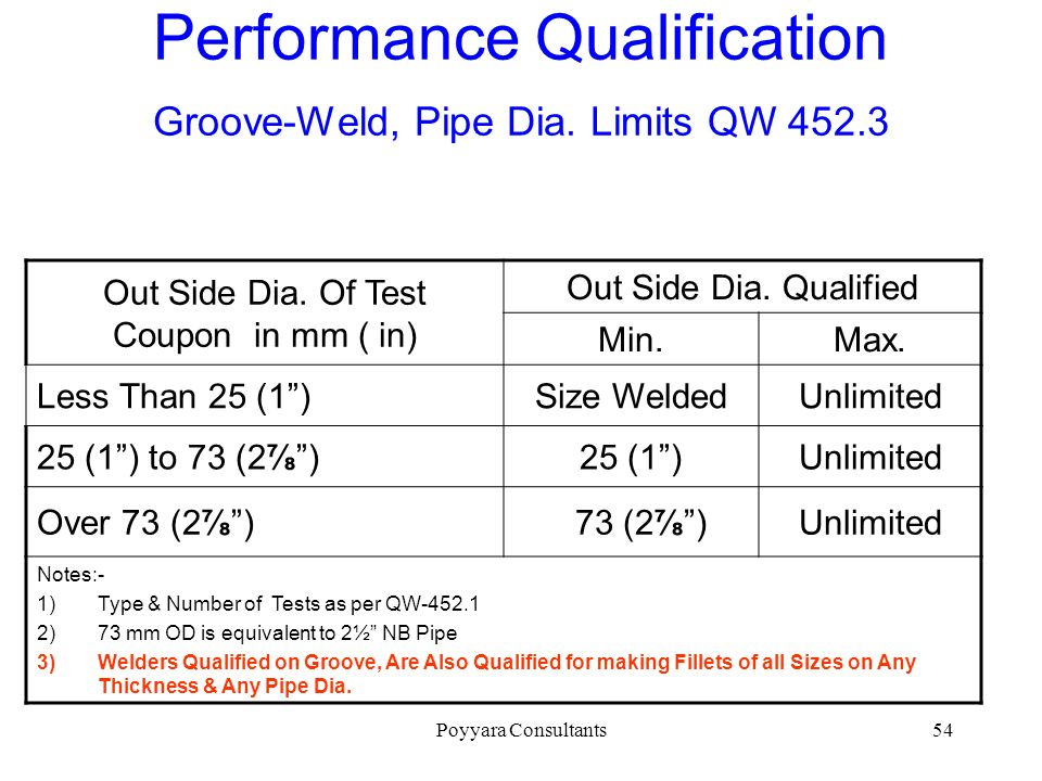 Performance Qualification Groove-Weld, Pipe Dia. Limits QW 452.3