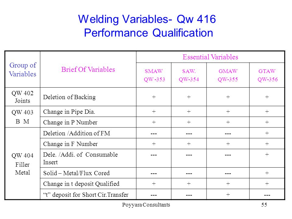 Welding Variables- Qw 416 Performance Qualification