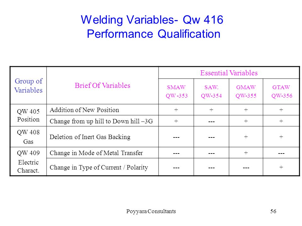 Welding Qualification Ppt 28 Images Welding