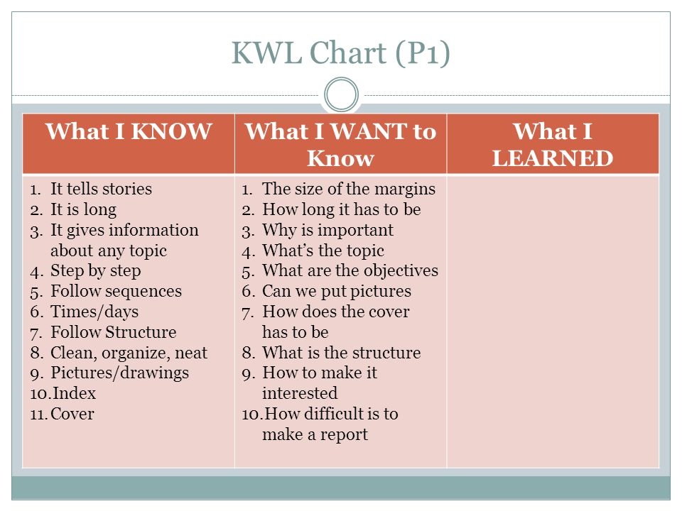 KWL Chart (P1) What I KNOW What I WANT to Know What I LEARNED