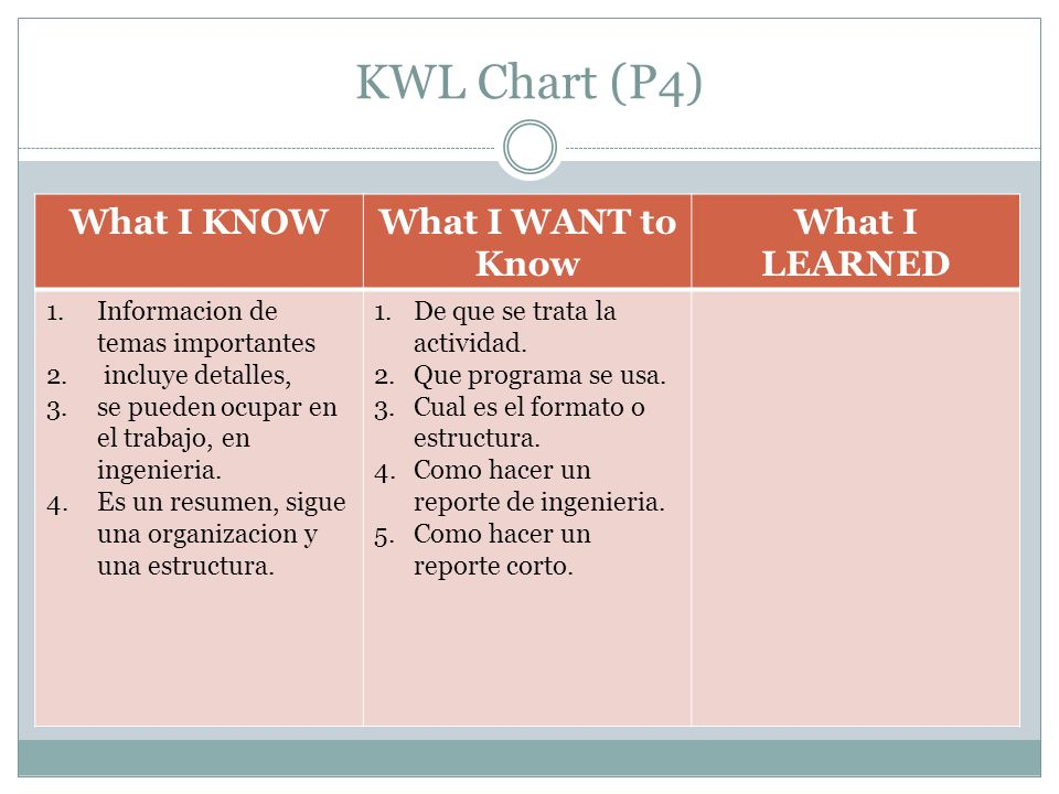 KWL Chart (P4) What I KNOW What I WANT to Know What I LEARNED