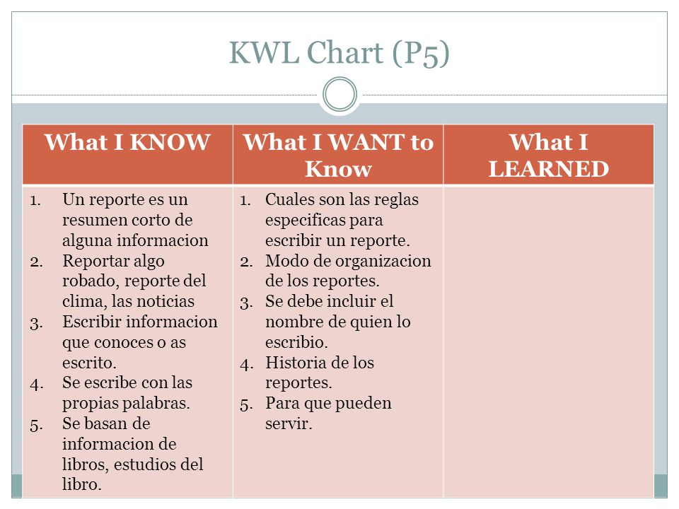 KWL Chart (P5) What I KNOW What I WANT to Know What I LEARNED
