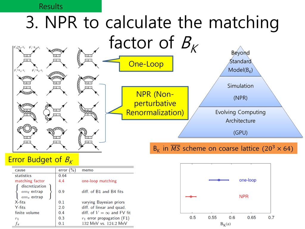 3. NPR to calculate the matching factor of BK