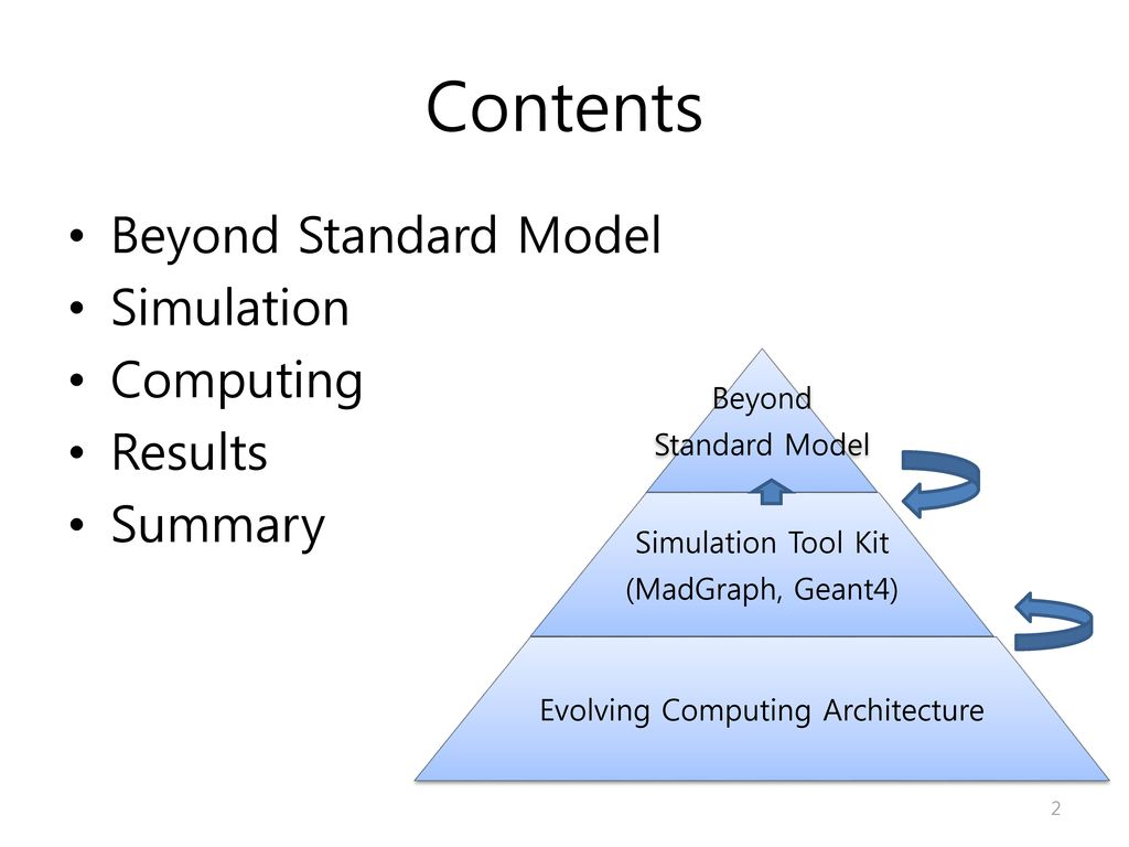 Contents Beyond Standard Model Simulation Computing Results Summary