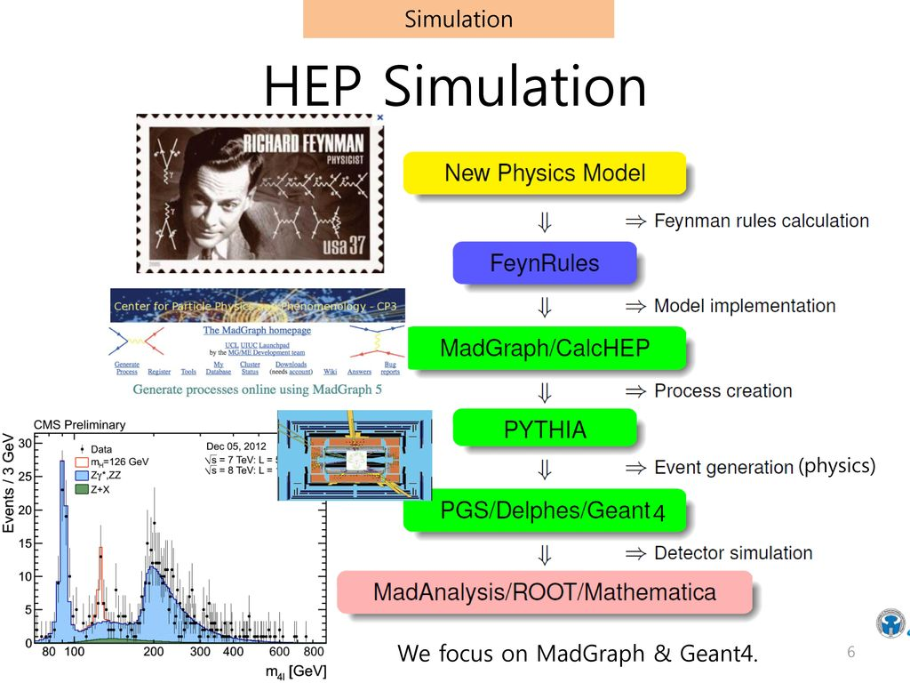 Simulation HEP Simulation (physics) 4 We focus on MadGraph & Geant4.