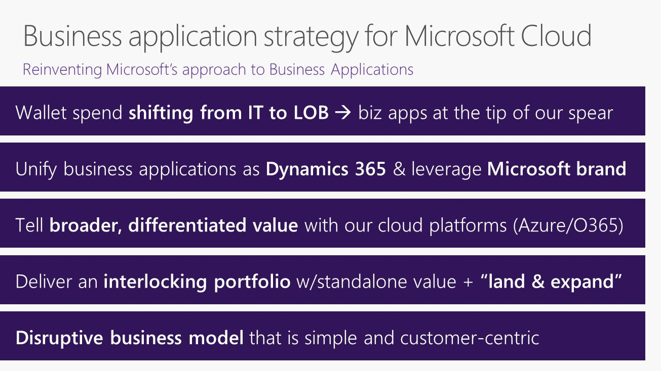 microsoft strategy Microsoft azure stack is an extension of azure—bringing the agility and innovation of cloud computing to your on-premises environment and enabling the only hybrid cloud that allows you to build and deploy hybrid applications anywhere.