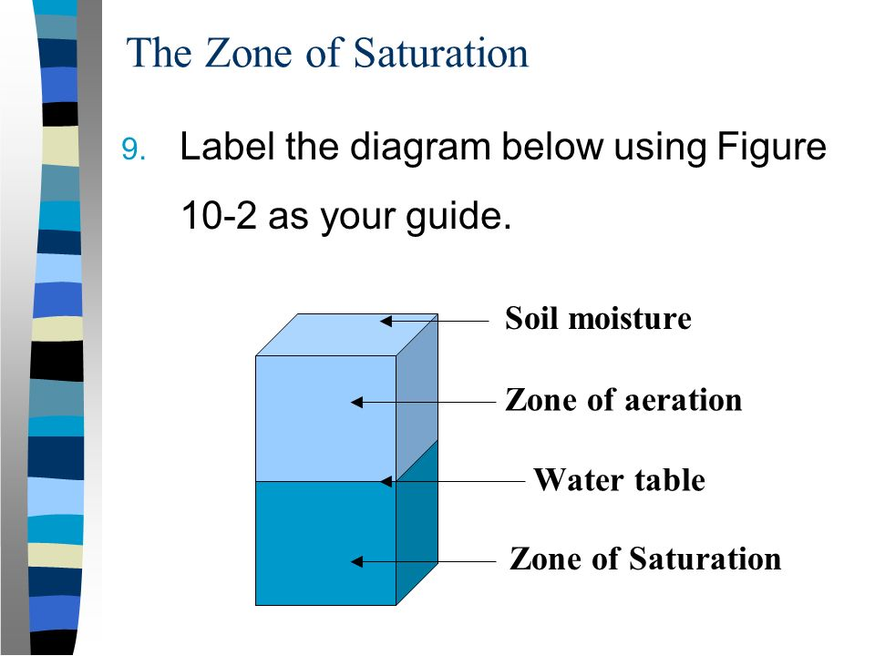Movement storage of groundwater ppt video online download for Soil zone definition