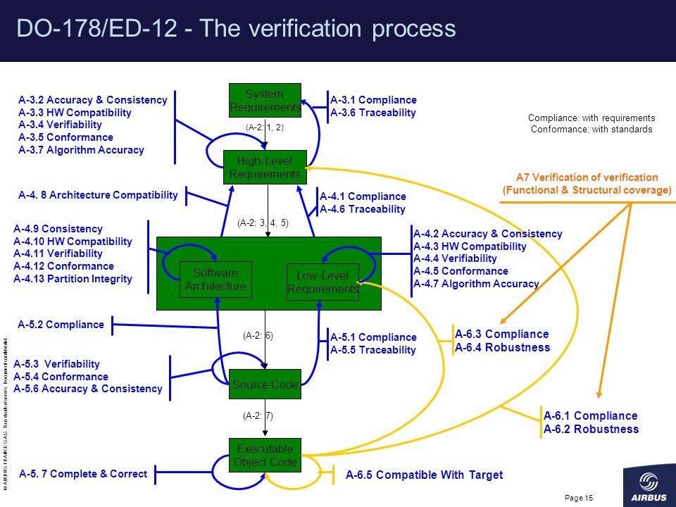 DO-178/ED-12 - The verification process