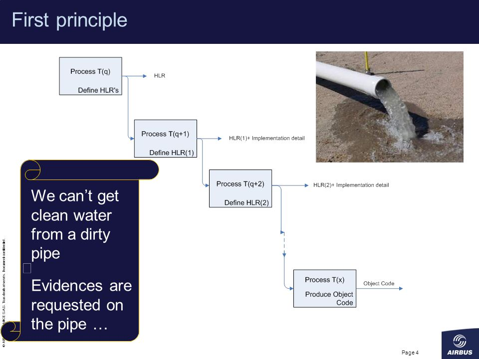 First principle We can't get clean water from a dirty pipe