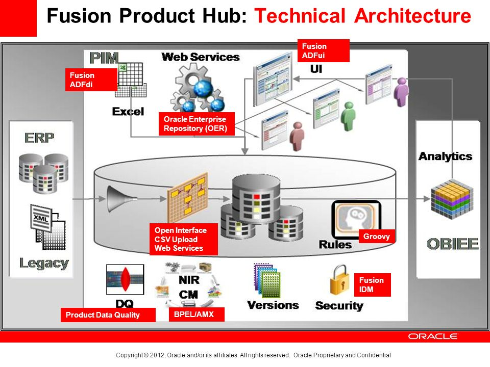 Fusion Product Hub: Technical Architecture Amazing Pictures