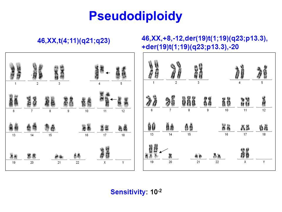 Pseudodiploidy 46,XX,+8,-12,der(19)t(1;19)(q23;p13.3),