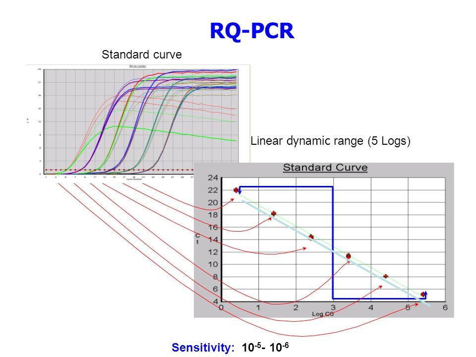 RQ-PCR Standard curve Linear dynamic range (5 Logs)