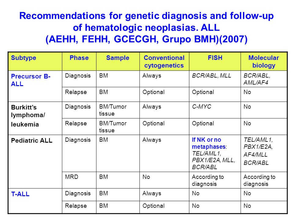 Conventional cytogenetics