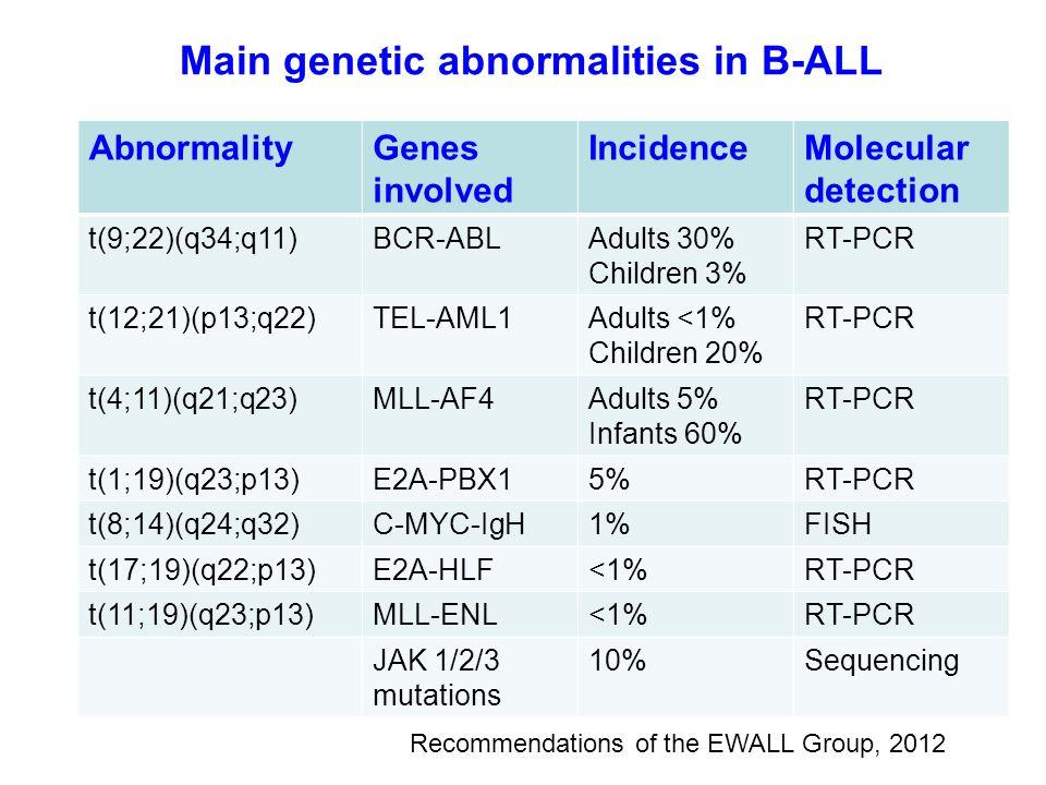 Main genetic abnormalities in B-ALL