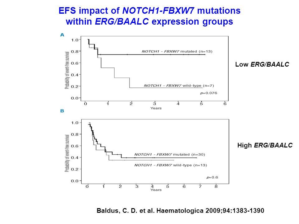 EFS impact of NOTCH1-FBXW7 mutations