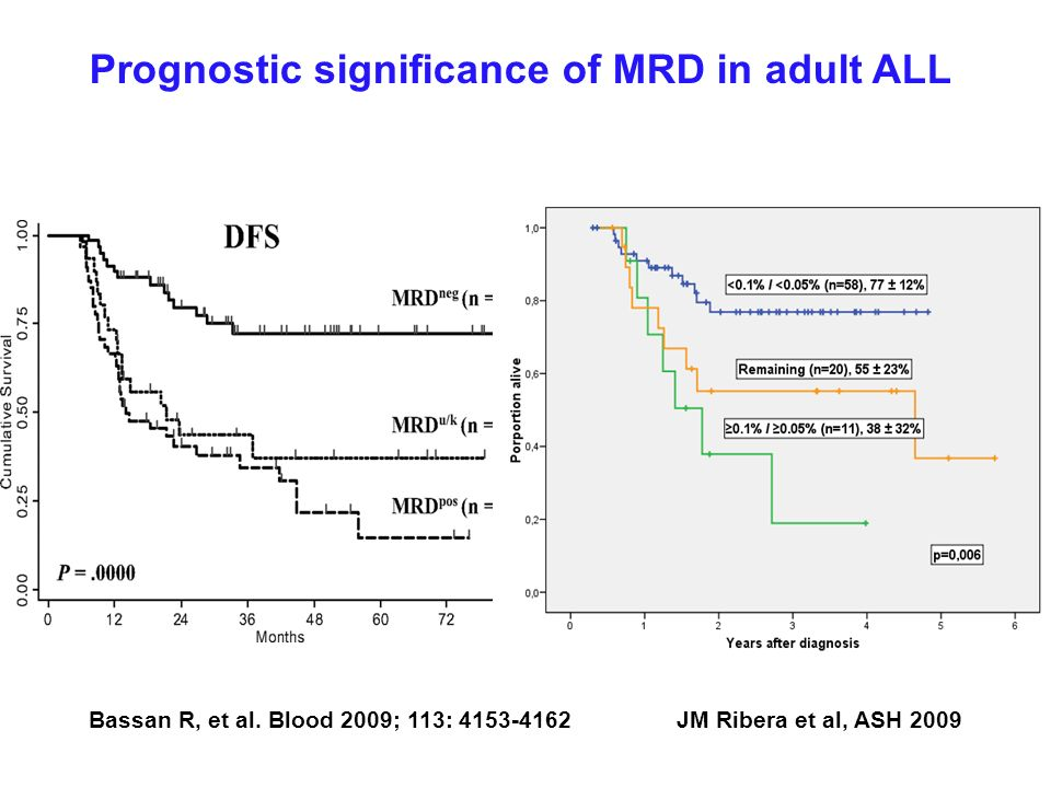 Prognostic significance of MRD in adult ALL