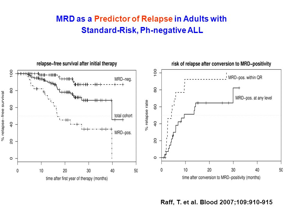 MRD as a Predictor of Relapse in Adults with