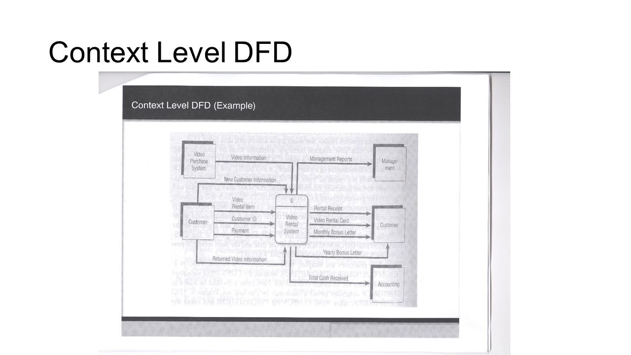 Data flow diagram zero level ppt video online download 3 context level dfd pooptronica Image collections