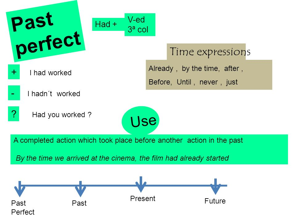 Past perfect Use Time expressions + - V-ed Had + 3ª col