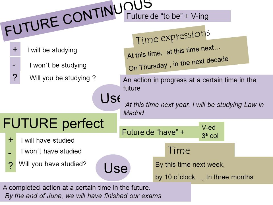 FUTURE CONTINUOUS Use FUTURE perfect Use Time expressions
