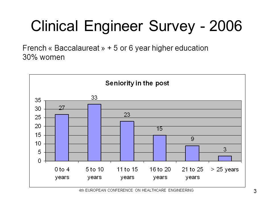 Clinical Engineer Survey - 2006