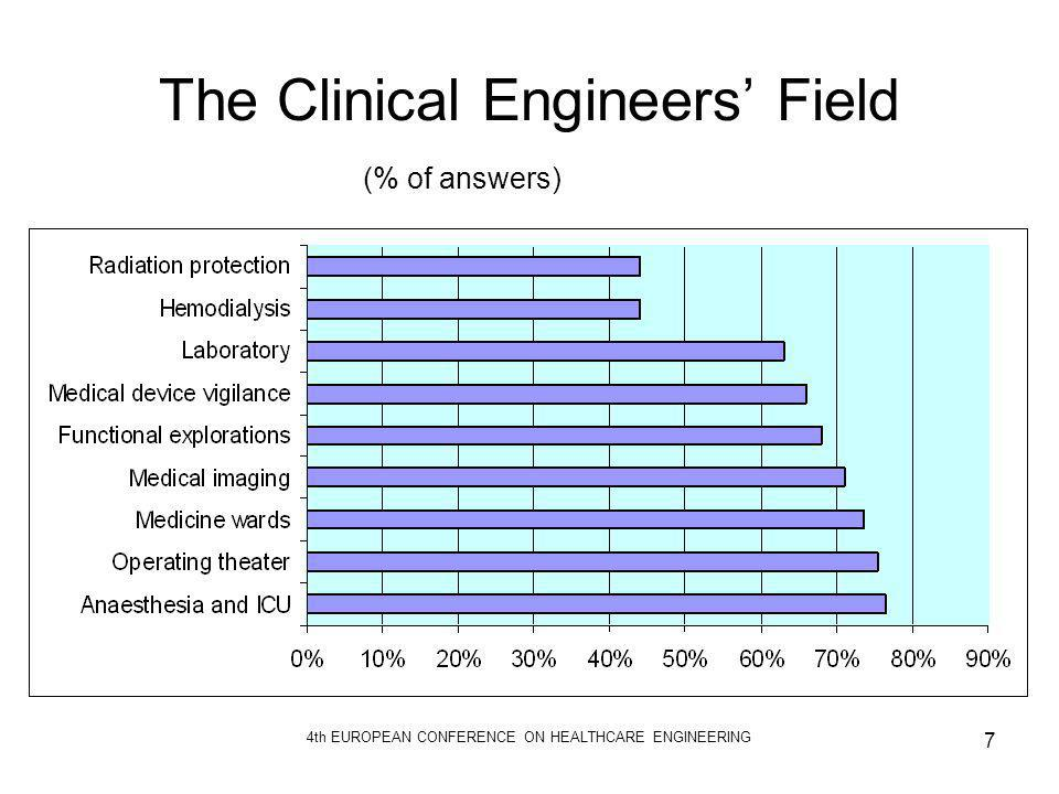 The Clinical Engineers' Field