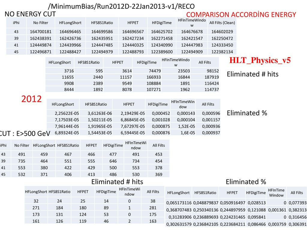 2012 HLT_Physics_v5 /MinimumBias/Run2012D-22Jan2013-v1/RECO