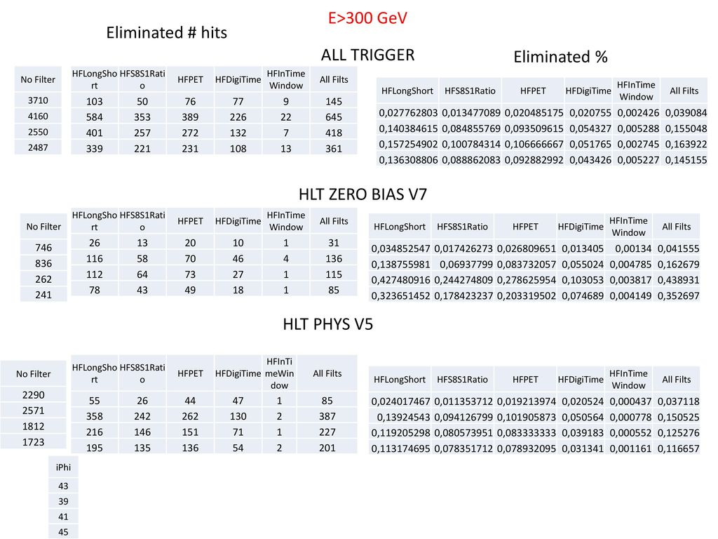 E>300 GeV Eliminated # hits ALL TRIGGER Eliminated %